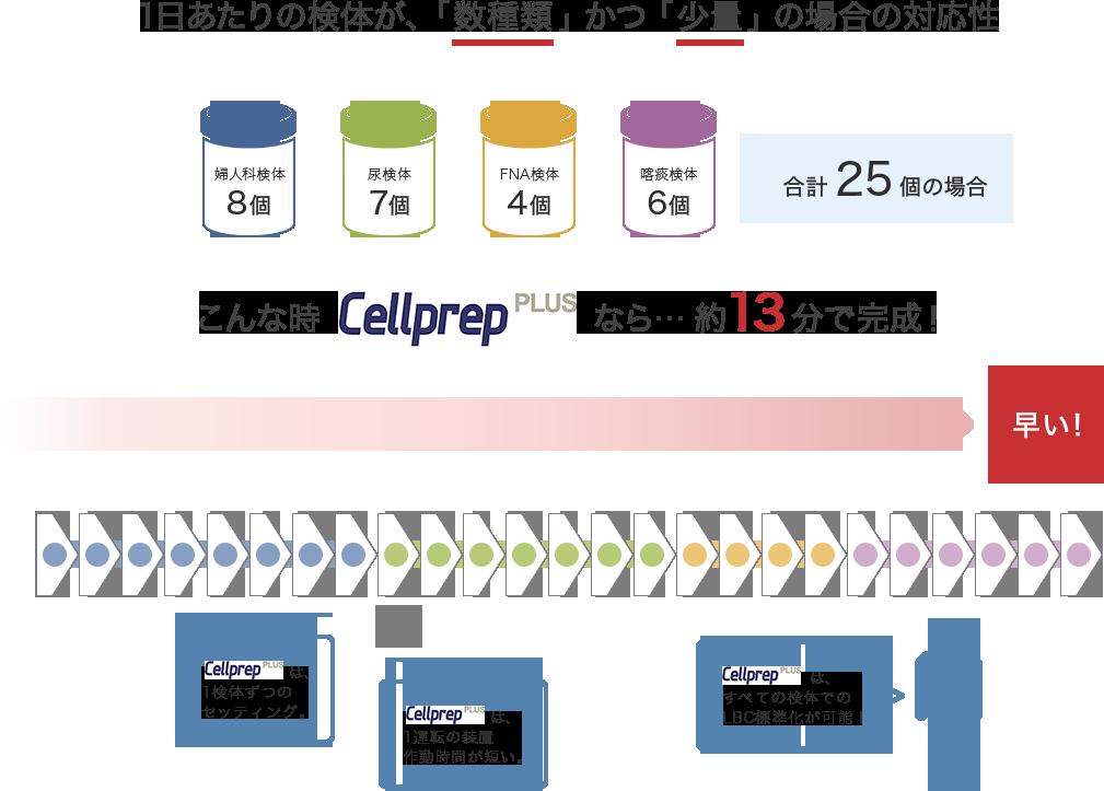 1日あたりの検体が、「数種類」かつ「少量」の場合の対応性 こんな時CellprepPLUSなら…約13分で完成!